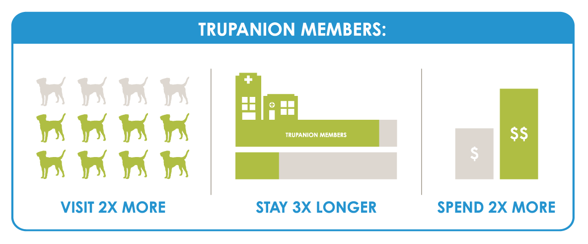 Trupanion members visit 2x more, stay 3x longer, spend 2x more