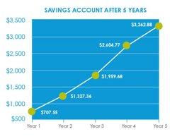 acount savings chart