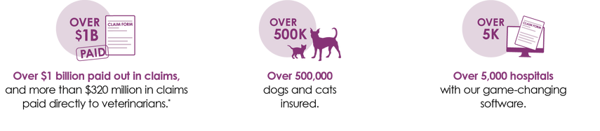 Trupanion statistics - $1B paid out in claims, over 500K pets insured, over 5000 hospitals