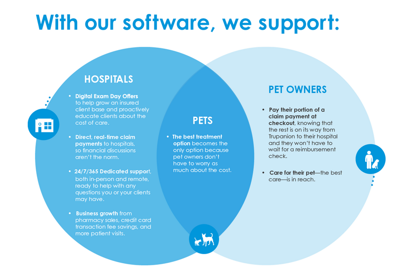 Support Venn diagram, showing pets as the center point between pet owners and animation hostpitals.
